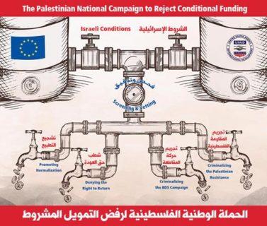 Poster de la Campagne nationale palestinienne contre le financement conditionnel