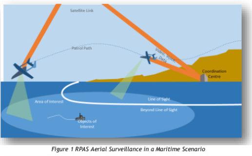Surveillance aérienne par RPAS (système d'aéronefs télépilotés) dans un scénario maritime.